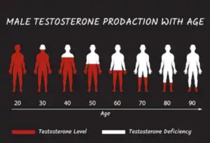 testosterone age - shuttershock